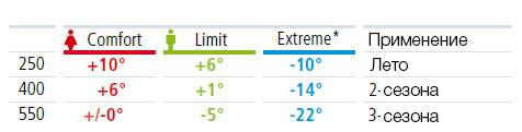 astro-antipro-temperature